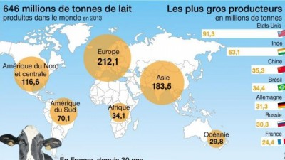 Production de lait dans le monde