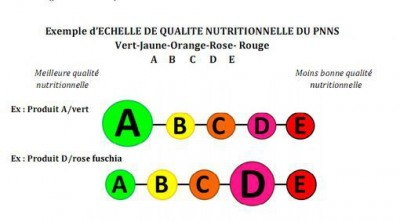 Affichage nutritionnel 5 couleurs