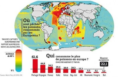 Impact pêche européenne dans le monde