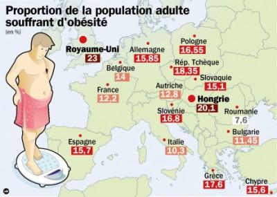 Proportion d'obéses en Europe