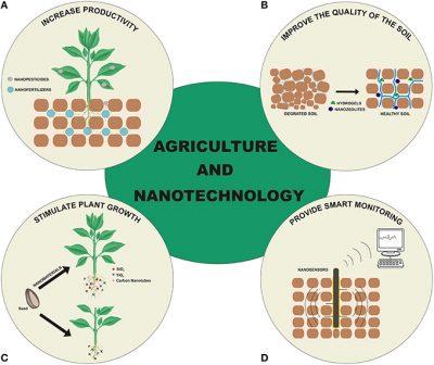 Nanotechnologies dans l'agriculture